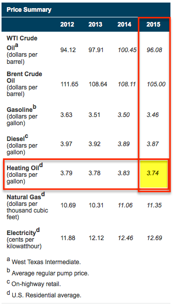 Heating Oil Prices >> Compare Home Heating Oil Prices Archives Better Home Heat